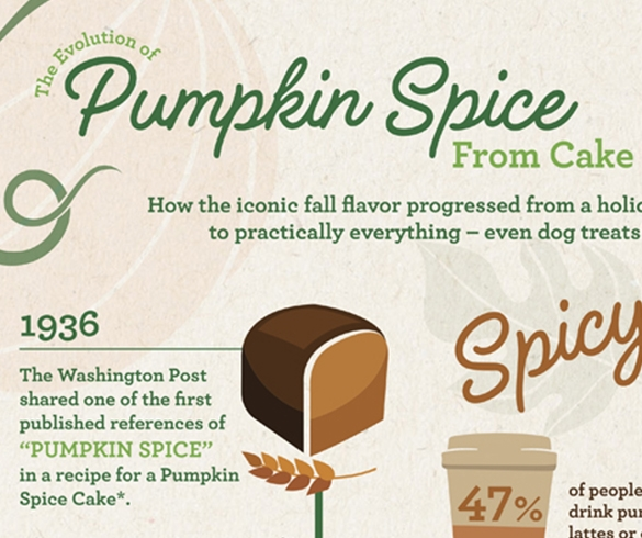 The Evolution of Pumpkin Spice - 14499